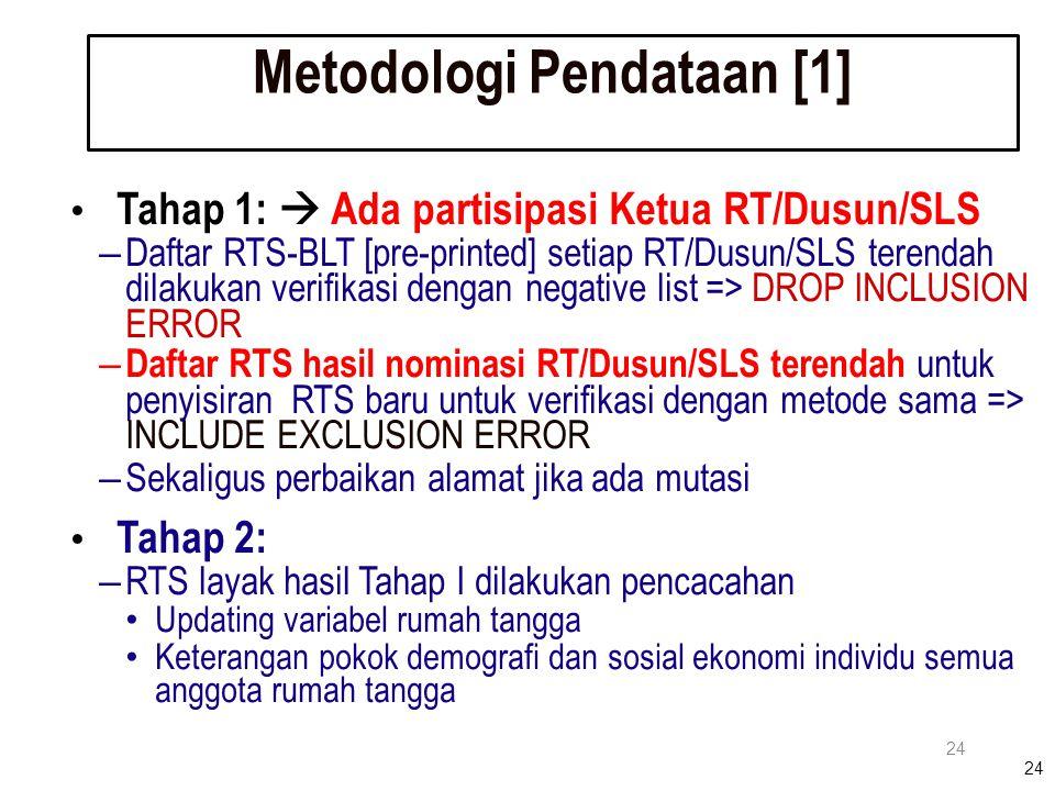 24 Metodologi Pendataan [1] 24 Tahap 1:  Ada partisipasi Ketua RT/Dusun/SLS – Daftar RTS-BLT [pre-printed] setiap RT/Dusun/SLS terendah dilakukan ver