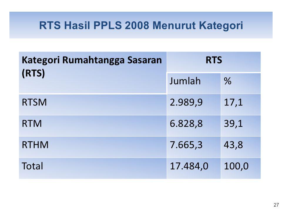 27 RTS Hasil PPLS 2008 Menurut Kategori Kategori Rumahtangga Sasaran (RTS) RTS Jumlah% RTSM2.989,917,1 RTM6.828,839,1 RTHM7.665,343,8 Total17.484,0100