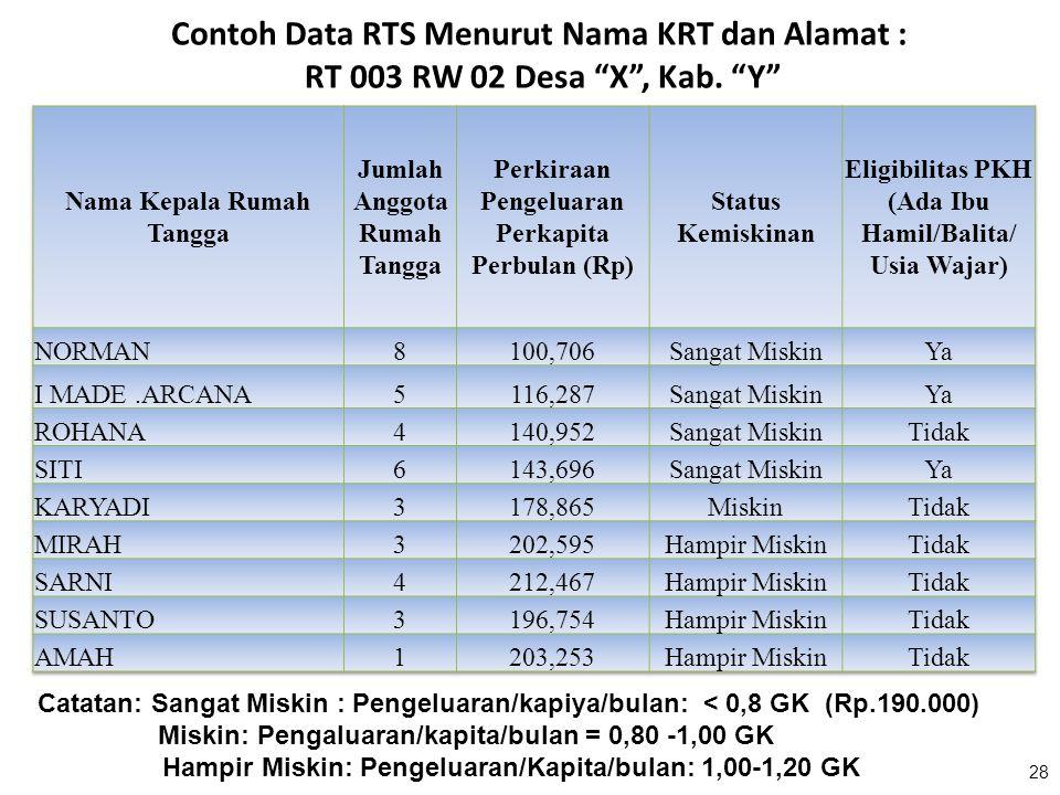 "28 Contoh Data RTS Menurut Nama KRT dan Alamat : RT 003 RW 02 Desa ""X"", Kab. ""Y"" Catatan: Sangat Miskin : Pengeluaran/kapiya/bulan: < 0,8 GK (Rp.190.0"