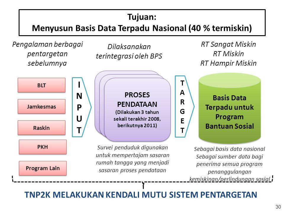 30 Basis Data Terpadu untuk Program Bantuan Sosial RT Sangat Miskin RT Miskin RT Hampir Miskin BLT Jamkesmas Raskin Pengalaman berbagai pentargetan se