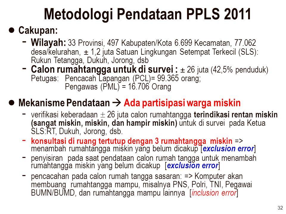32 Metodologi Pendataan PPLS 2011 ● Cakupan: - Wilayah: 33 Provinsi, 497 Kabupaten/Kota 6.699 Kecamatan, 77.062 desa/kelurahan, ± 1,2 juta Satuan Ling