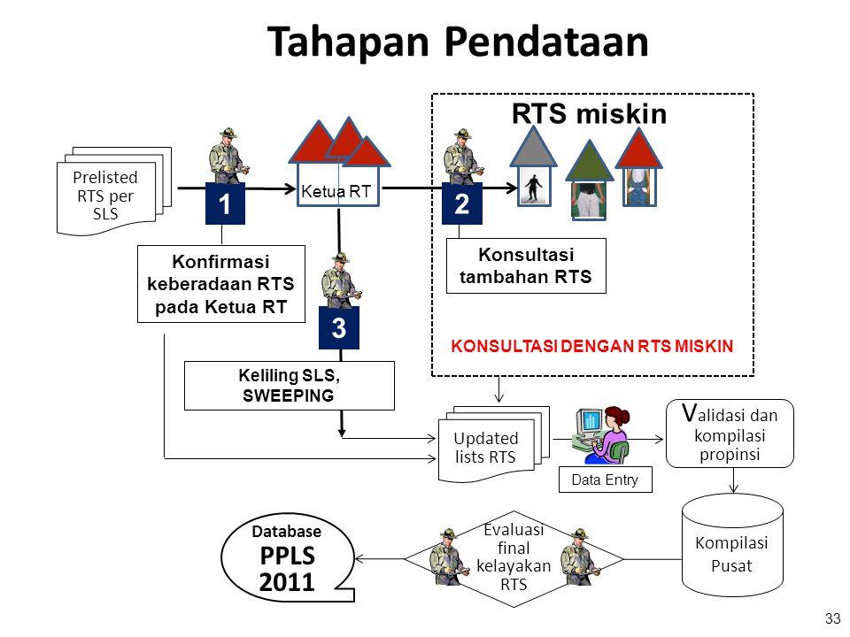 33 Tahapan Pendataan Prelisted RTS per SLS RTS miskin Konfirmasi keberadaan RTS pada Ketua RT Konsultasi tambahan RTS KONSULTASI DENGAN RTS MISKIN Kel