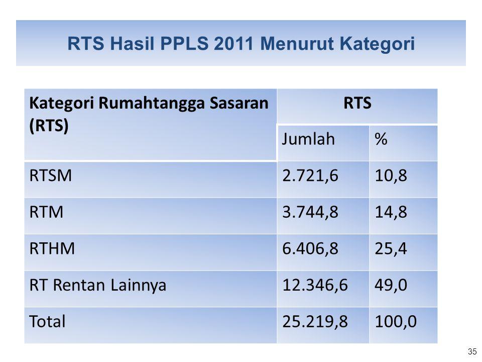 35 RTS Hasil PPLS 2011 Menurut Kategori Kategori Rumahtangga Sasaran (RTS) RTS Jumlah% RTSM2.721,610,8 RTM3.744,814,8 RTHM6.406,825,4 RT Rentan Lainny