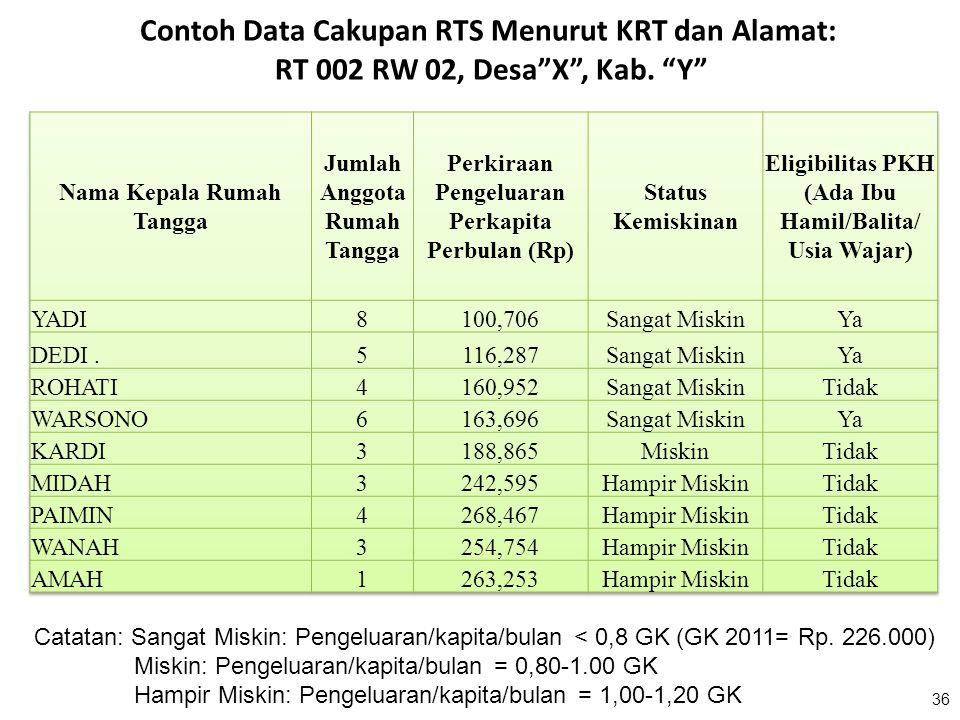 "36 Contoh Data Cakupan RTS Menurut KRT dan Alamat: RT 002 RW 02, Desa""X"", Kab. ""Y"" Catatan: Sangat Miskin: Pengeluaran/kapita/bulan < 0,8 GK (GK 2011="