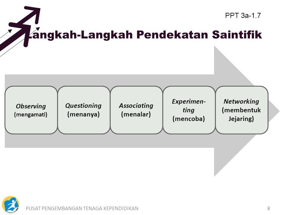 PUSAT PENGEMBANGAN TENAGA KEPENDIDIKAN8 Langkah-Langkah Pendekatan Saintifik Observing (mengamati) Questioning (menanya) Associating (menalar) Experimen- ting (mencoba) Networking (membentuk Jejaring) PPT 3a-1.7