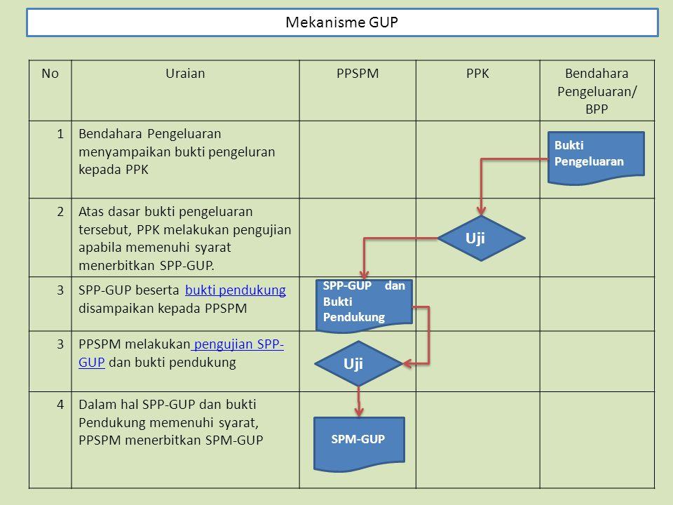 NoUraianPPSPMPPKBendahara Pengeluaran/ BPP 1Bendahara Pengeluaran menyampaikan bukti pengeluran kepada PPK 2Atas dasar bukti pengeluaran tersebut, PPK melakukan pengujian apabila memenuhi syarat menerbitkan SPP-GUP.