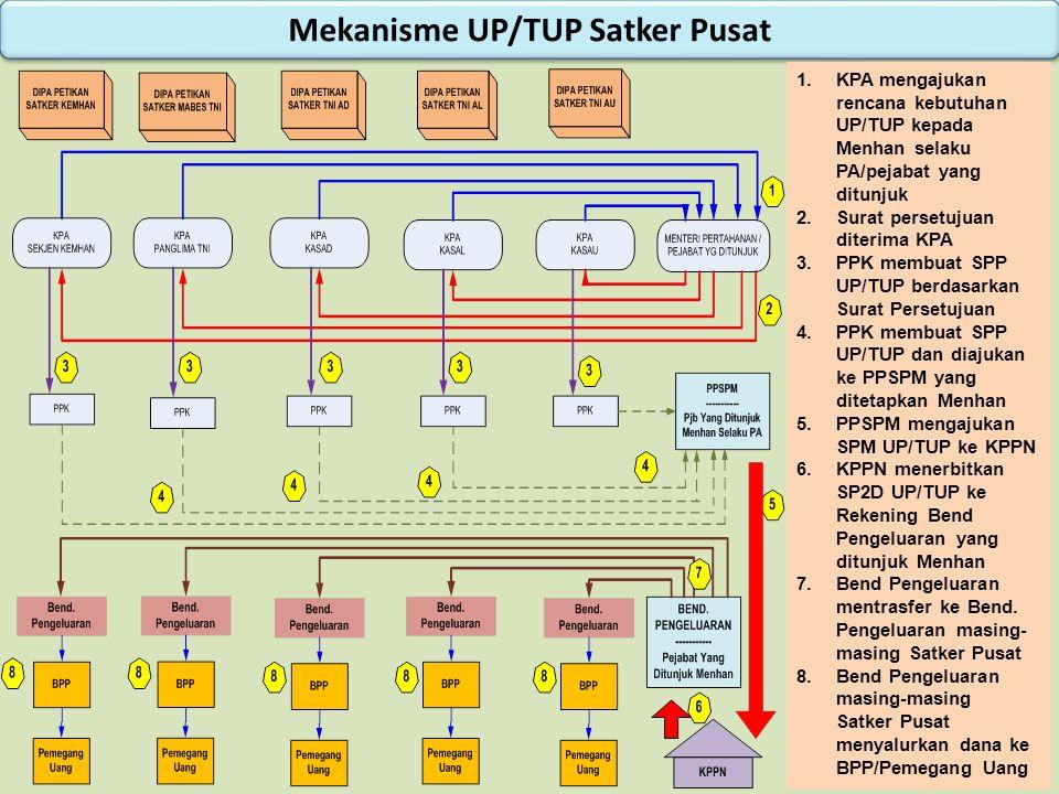 Mekanisme UP/TUP Satker Pusat 1.KPA mengajukan rencana kebutuhan UP/TUP kepada Menhan selaku PA/pejabat yang ditunjuk 2.Surat persetujuan diterima KPA