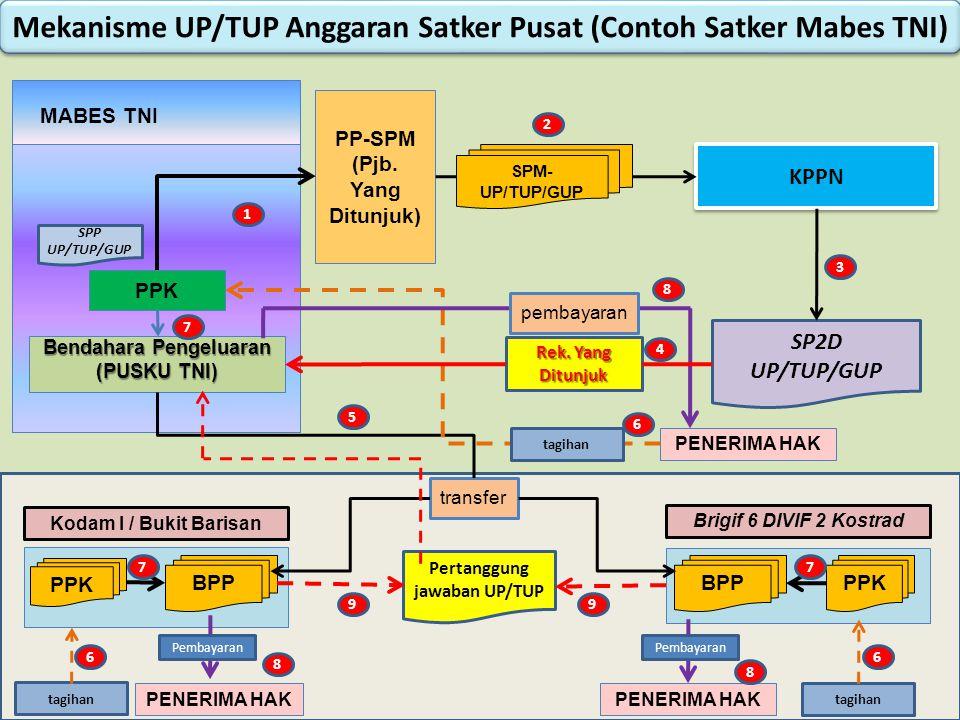 Bendahara Pengeluaran (PUSKU TNI) MABES TNI PP-SPM (Pjb.