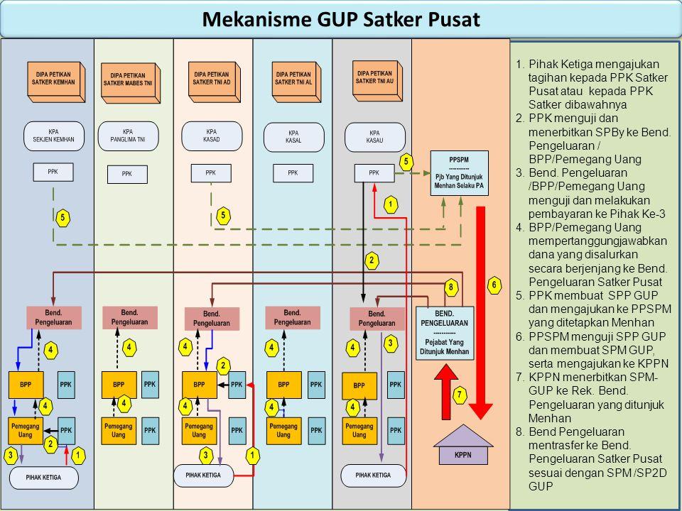 Mekanisme GUP Satker Pusat 1.Pihak Ketiga mengajukan tagihan kepada PPK Satker Pusat atau kepada PPK Satker dibawahnya 2.PPK menguji dan menerbitkan SPBy ke Bend.