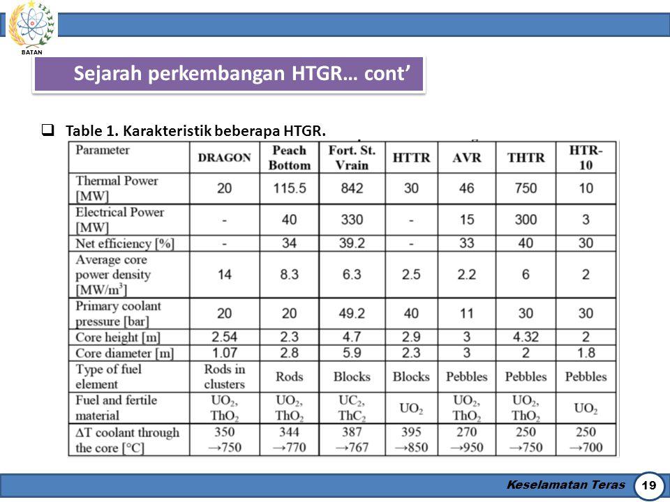 BATAN Keselamatan Teras 19 Sejarah perkembangan HTGR… cont'  Table 1. Karakteristik beberapa HTGR.