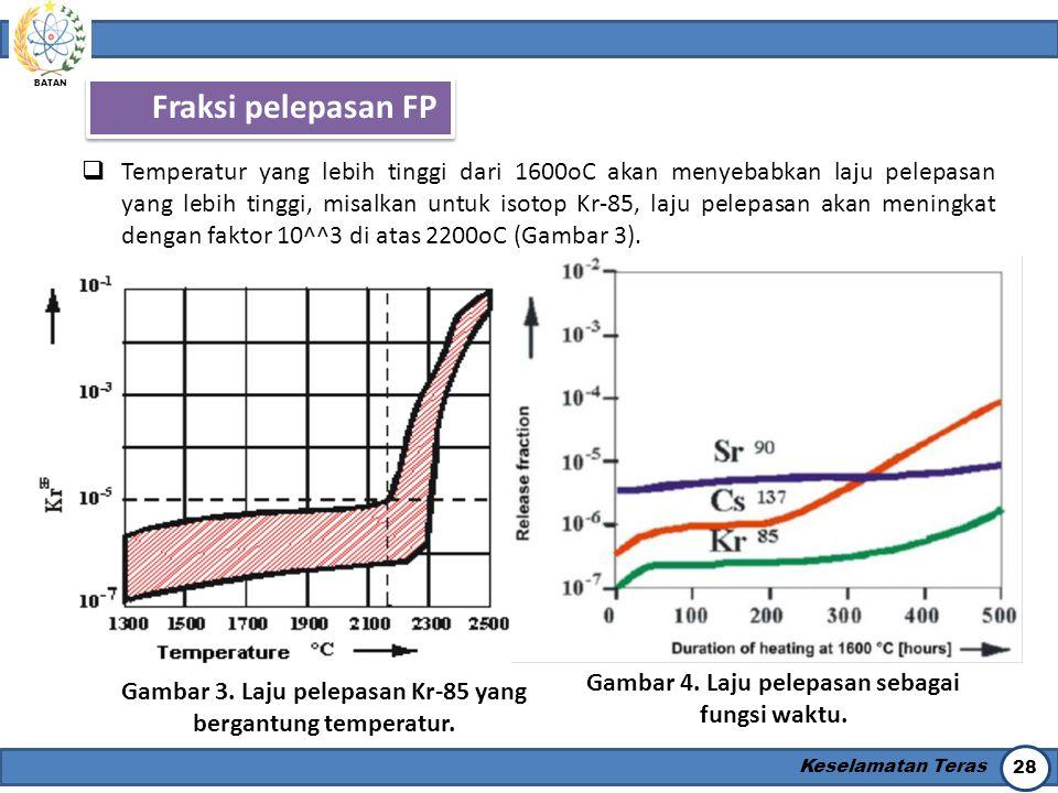 BATAN Keselamatan Teras 28 Fraksi pelepasan FP  Temperatur yang lebih tinggi dari 1600oC akan menyebabkan laju pelepasan yang lebih tinggi, misalkan