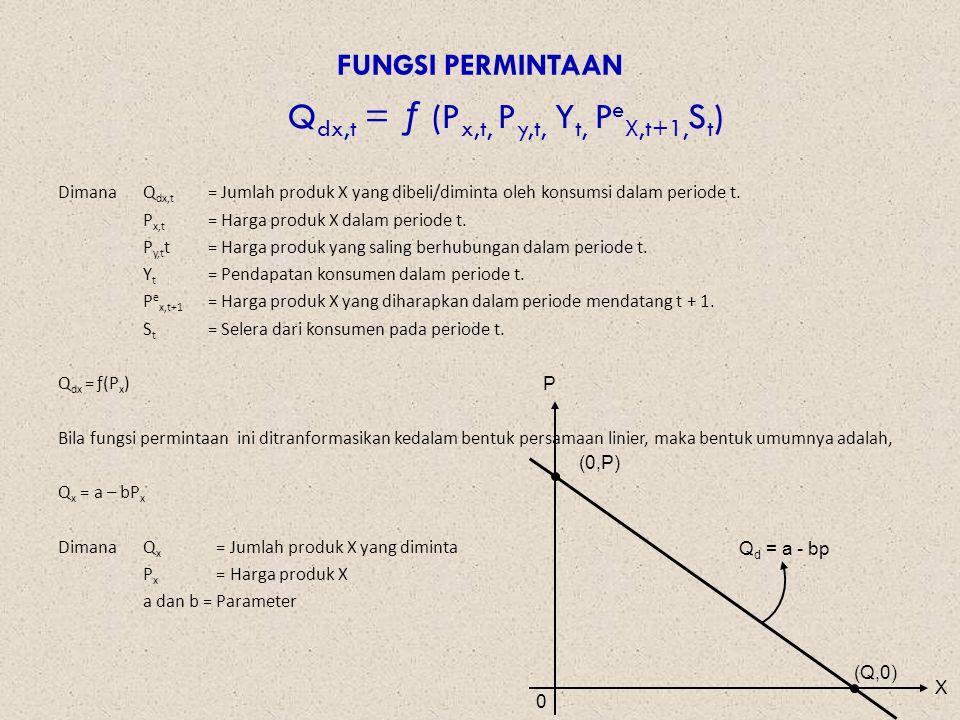 FUNGSI PERMINTAAN Q dx,t = ƒ (P x,t, P y,t, Y t, P e X,t+1, S t ) Dimana Q dx,t = Jumlah produk X yang dibeli/diminta oleh konsumsi dalam periode t.