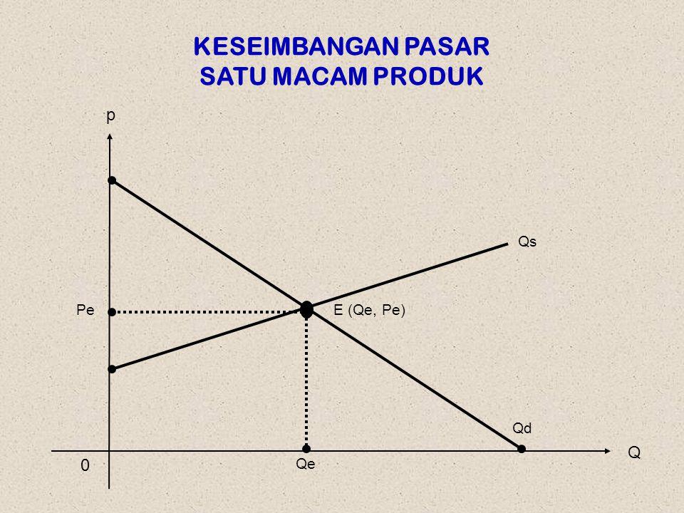 KESEIMBANGAN PASAR SATU MACAM PRODUK Q p 0 PeE (Qe, Pe) Qd Qe Qs