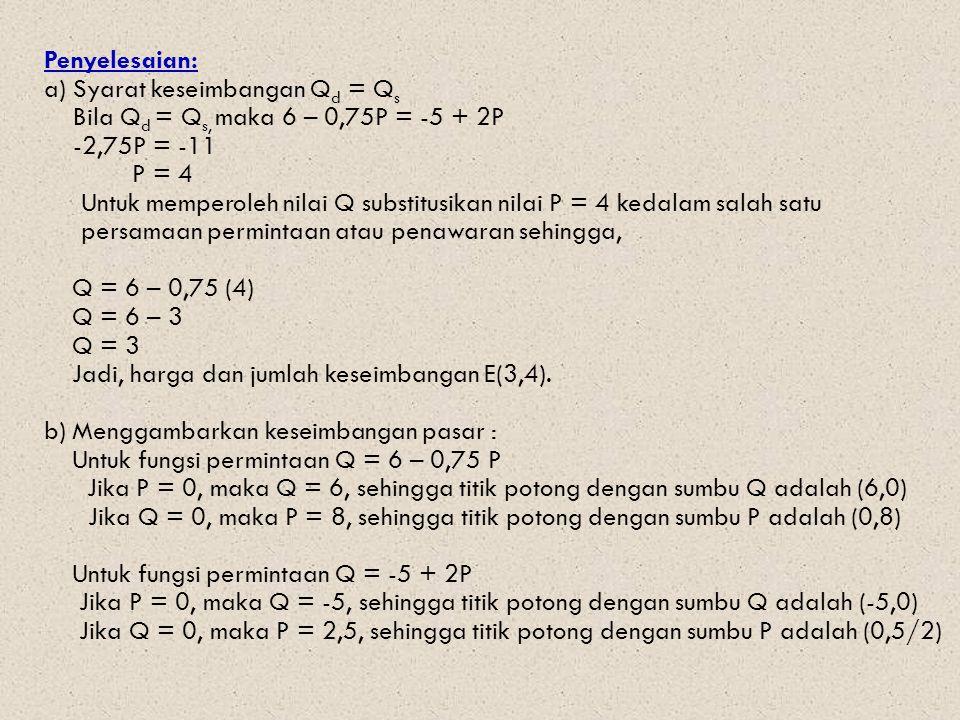 Penyelesaian: a) Syarat keseimbangan Q d = Q s Bila Q d = Q s, maka 6 – 0,75P = -5 + 2P -2,75P = -11 P = 4 Untuk memperoleh nilai Q substitusikan nilai P = 4 kedalam salah satu persamaan permintaan atau penawaran sehingga, Q = 6 – 0,75 (4) Q = 6 – 3 Q = 3 Jadi, harga dan jumlah keseimbangan E(3,4).