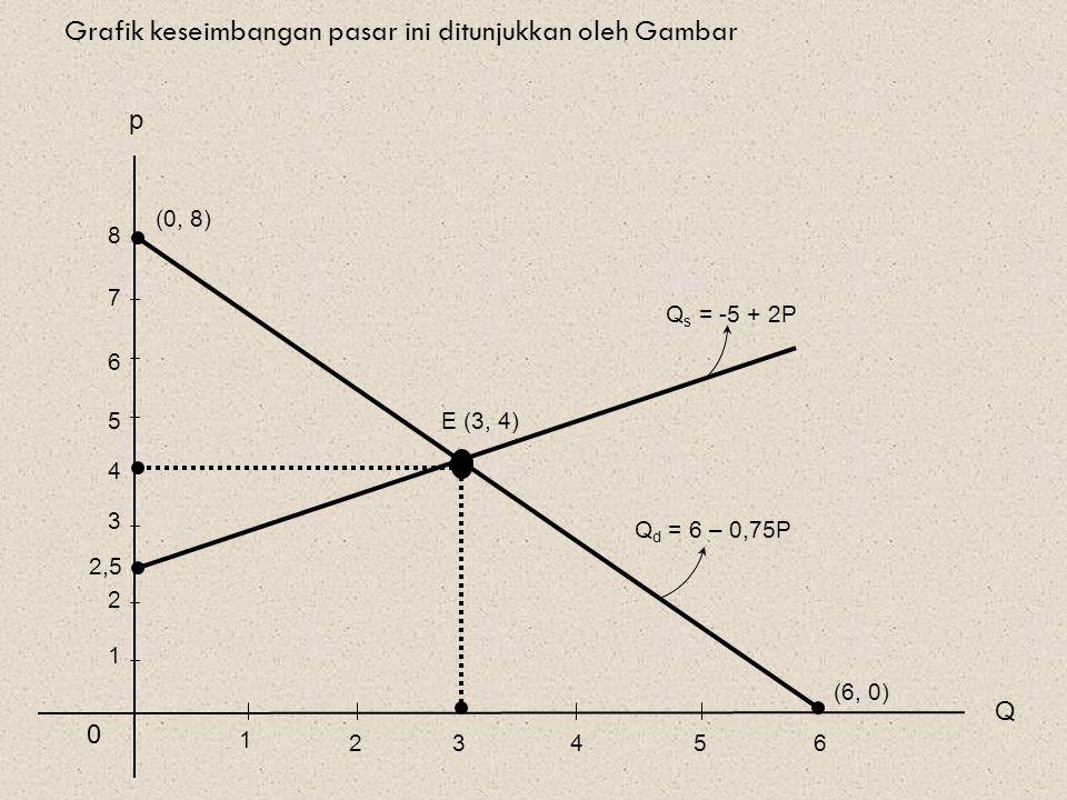 Grafik keseimbangan pasar ini ditunjukkan oleh Gambar Q p 0 2,5 E (3, 4) (6, 0) 1 Q s = -5 + 2P 23456 1 2 3 4 5 6 7 8 (0, 8) Q d = 6 – 0,75P