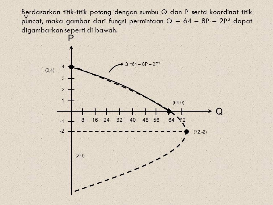 Berdasarkan titik-titik potong dengan sumbu Q dan P serta koordinat titik puncat, maka gambar dari fungsi permintaan Q = 64 – 8P – 2P 2 dapat digambarkan seperti di bawah.