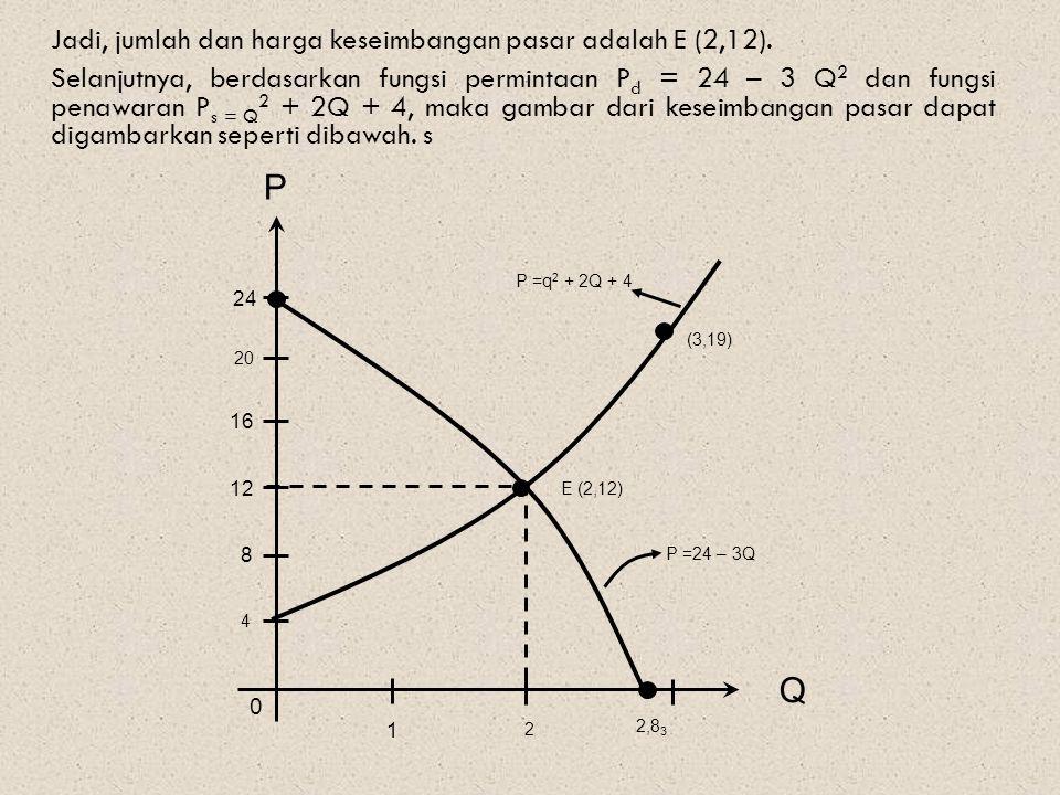 Jadi, jumlah dan harga keseimbangan pasar adalah E (2,12).