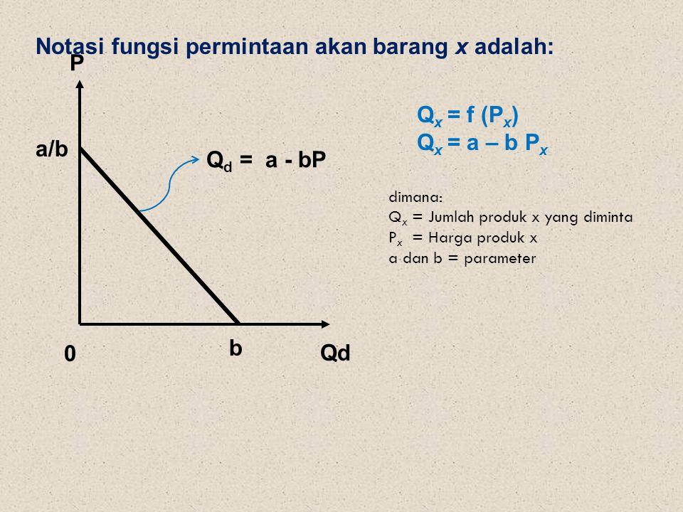 Qd P 0 Q d = a - bP b a/b Notasi fungsi permintaan akan barang x adalah: Q x = f (P x ) Q x = a – b P x dimana: Q x = Jumlah produk x yang diminta P x = Harga produk x a dan b = parameter