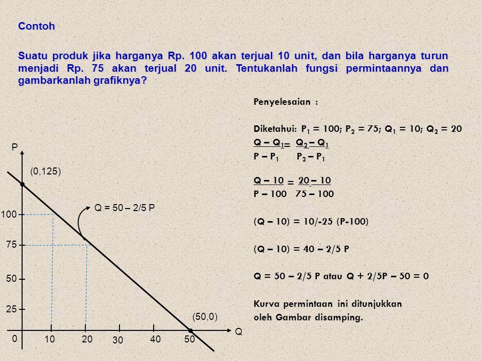 Tentukan titik keseimbangan pasar dan gambarkan grafiknya dari fungsi-fungsi permintaan dan penawaran berikut: Latihan 1.P d = -Q 2 + Q + 2 dan P s = Q 2 + Q - 2 Jawab: Q P PdPd PsPs 2 -2 12 0