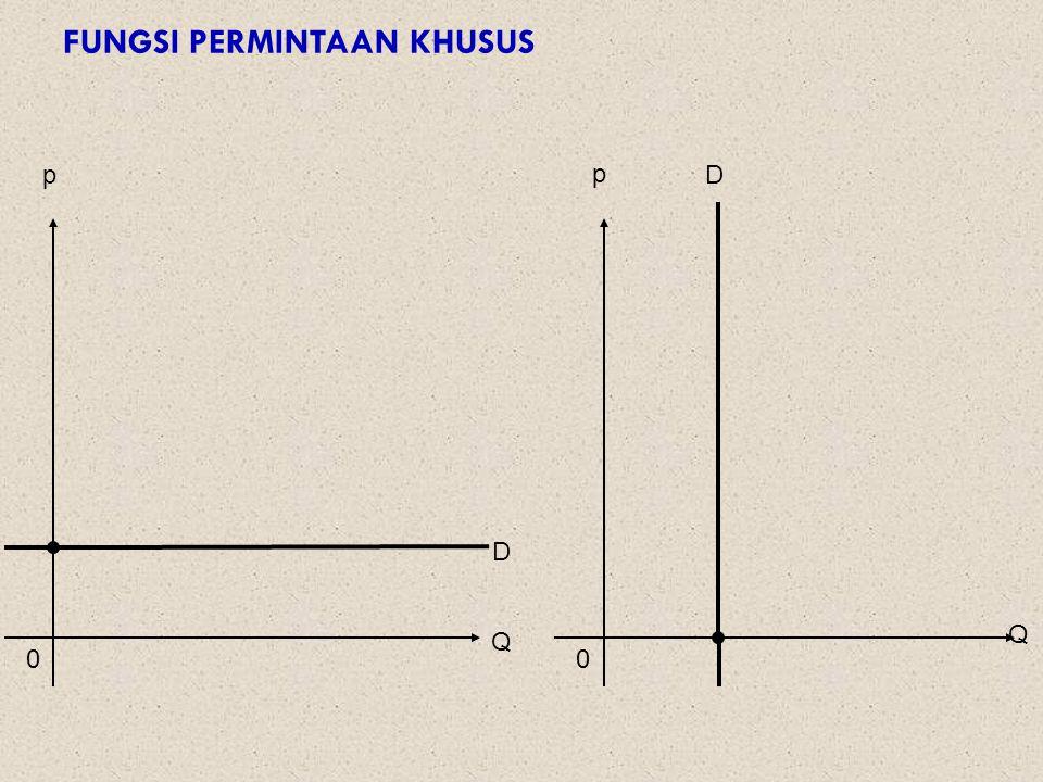 Contoh Jika fungsi permintaan adalah Q = 64 – 8P – 2P 2, gambarkanlah fungsi permintaan tersebut dalam satu diagram.