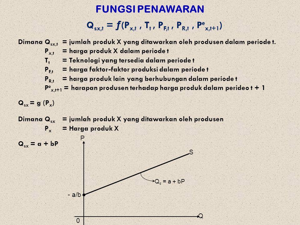 FUNGSI PENAWARAN Q sx,t = ƒ(P x,t, T t, P F,t, P R,t, P e x,t+1 ) DimanaQ sx,t = jumlah produk X yang ditawarkan oleh produsen dalam periode t.