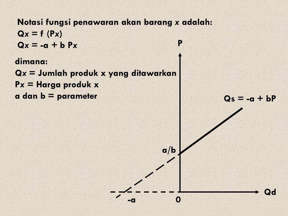 Qd P Qs = -a + bP -a dimana: Qx = Jumlah produk x yang ditawarkan Px = Harga produk x a dan b = parameter 0 Notasi fungsi penawaran akan barang x adalah: Qx = f (Px) Qx = -a + b Px a/b