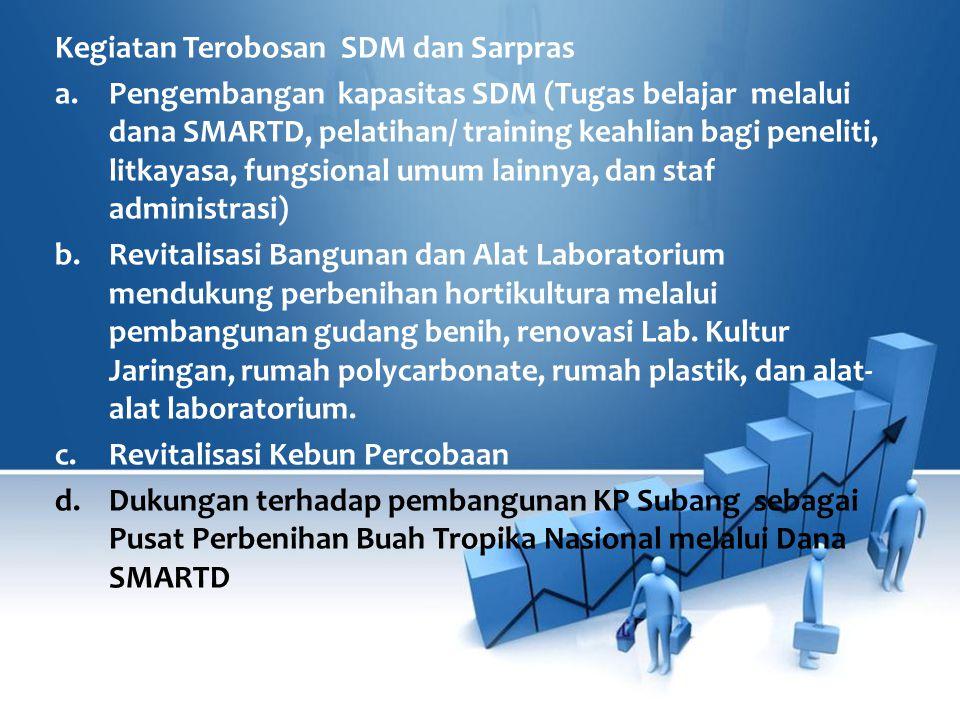 Kegiatan Terobosan SDM dan Sarpras a.Pengembangan kapasitas SDM (Tugas belajar melalui dana SMARTD, pelatihan/ training keahlian bagi peneliti, litkay