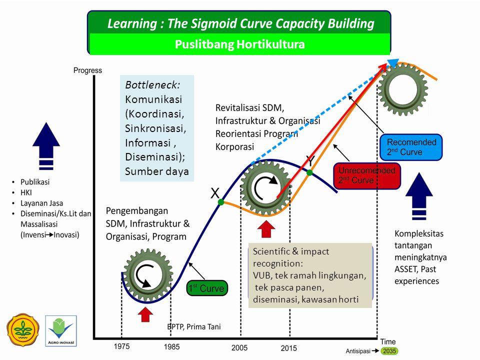 Scientific & impact recognition: VUB, tek ramah lingkungan, tek pasca panen, diseminasi, kawasan horti Puslitbang Hortikultura Bottleneck: Komunikasi