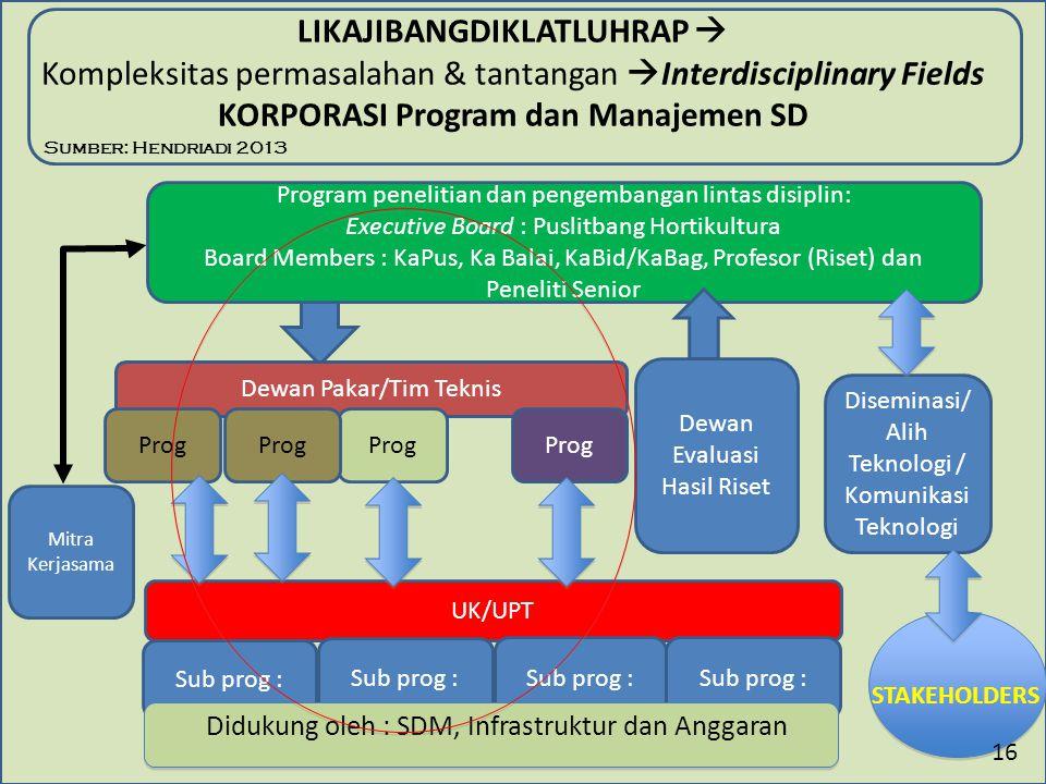 LIKAJIBANGDIKLATLUHRAP  Kompleksitas permasalahan & tantangan  Interdisciplinary Fields KORPORASI Program dan Manajemen SD Mitra Kerjasama Program p