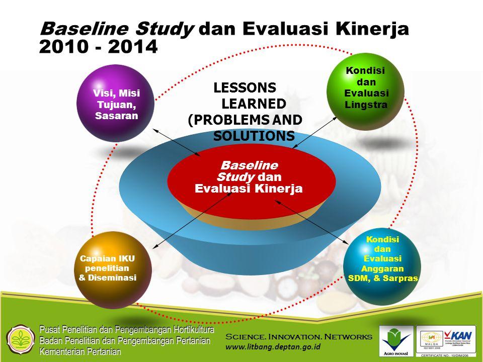 Baseline Study dan Evaluasi Kinerja 2010 - 2014 Visi, Misi Tujuan, Sasaran Capaian IKU penelitian & Diseminasi Kondisi dan Evaluasi Lingstra Baseline
