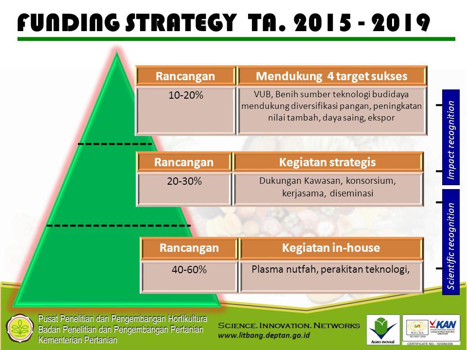 FUNDING STRATEGY TA. 2015 - 2019 RancanganMendukung 4 target sukses 10-20% VUB, Benih sumber teknologi budidaya mendukung diversifikasi pangan, pening