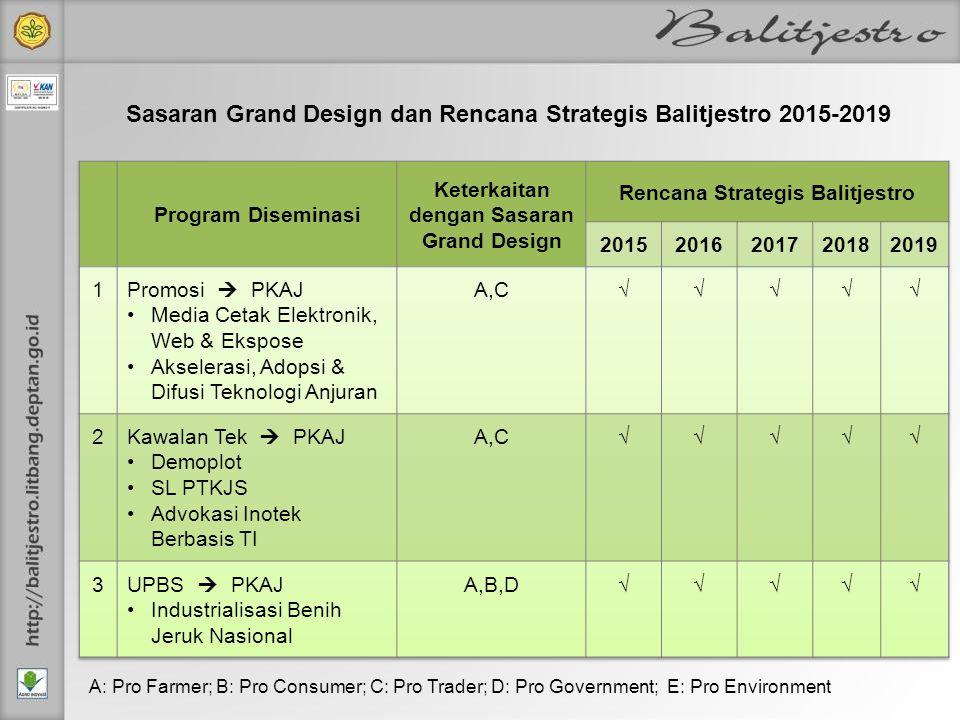 Sasaran Grand Design dan Rencana Strategis Balitjestro 2015-2019 A: Pro Farmer; B: Pro Consumer; C: Pro Trader; D: Pro Government; E: Pro Environment