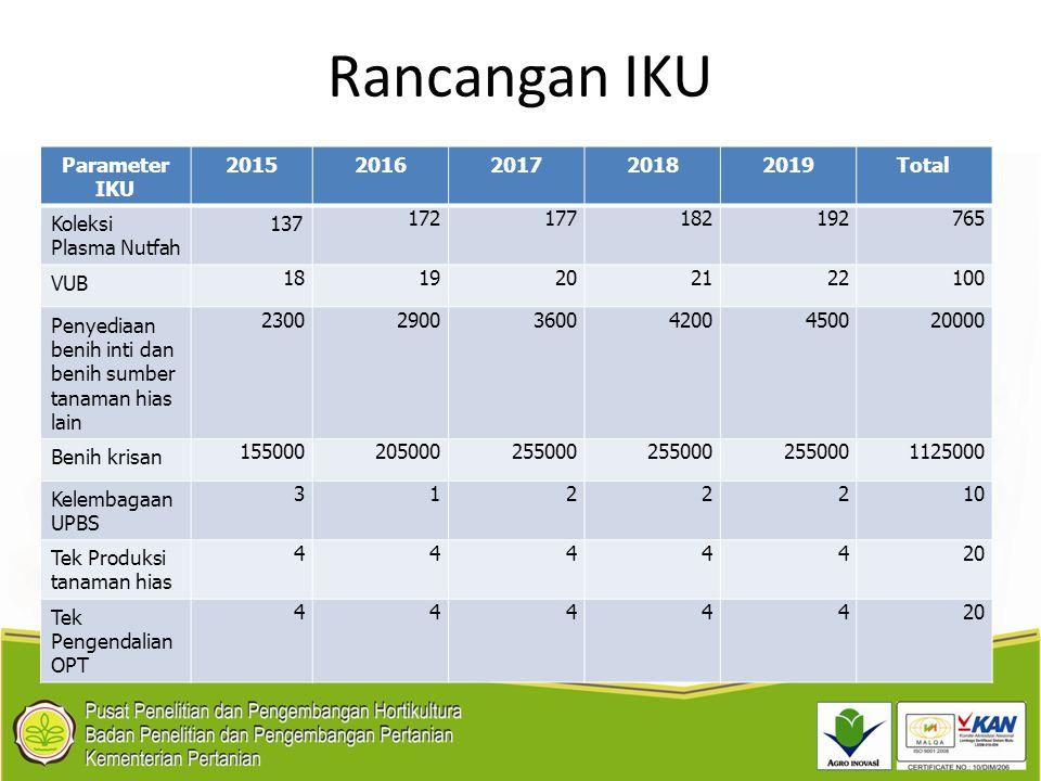 Rancangan IKU Parameter IKU 20152016201720182019Total Koleksi Plasma Nutfah 137 172177182192765 VUB 1819202122100 Penyediaan benih inti dan benih sumb