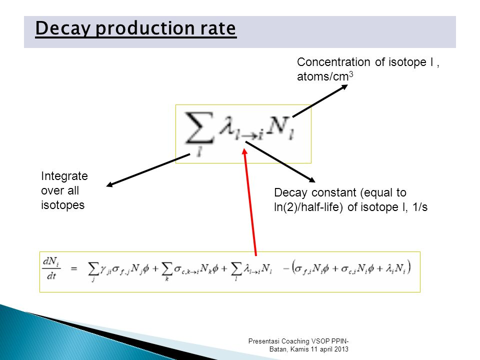 Decay production rate Presentasi Coaching VSOP PPIN- Batan, Kamis 11 april 2013 Concentration of isotope l, atoms/cm 3 Integrate over all isotopes Decay constant (equal to ln(2)/half-life) of isotope l, 1/s