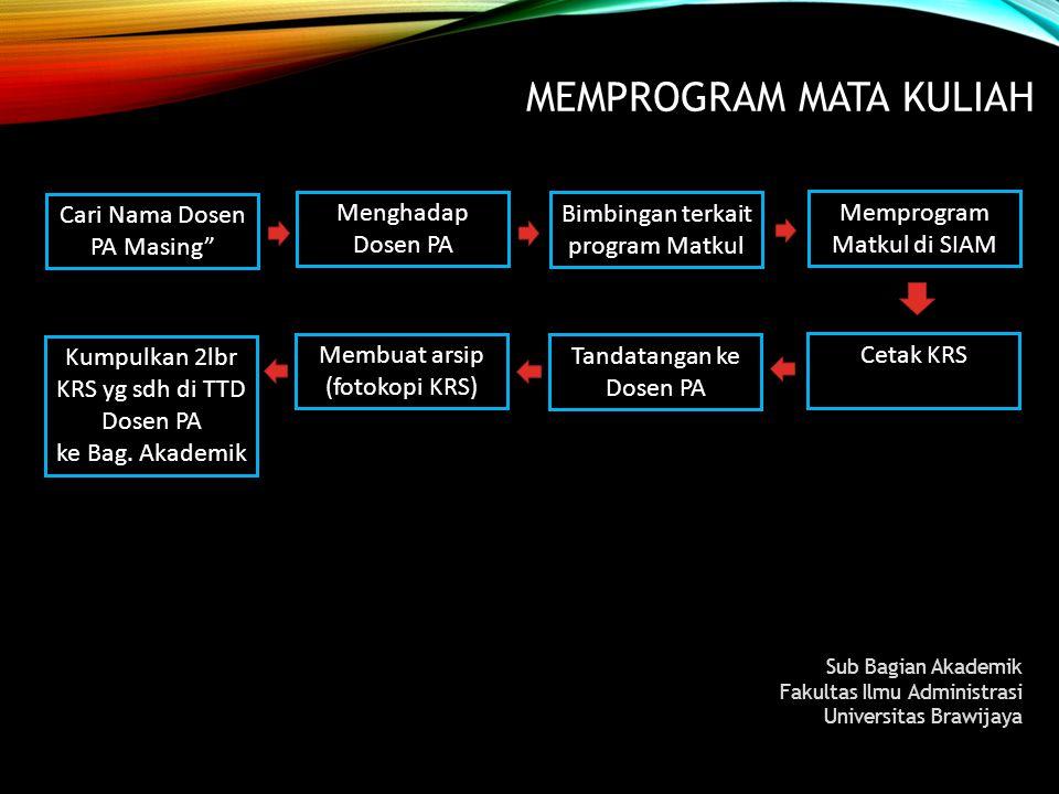 MEMPROGRAM MATA KULIAH Sub Bagian Akademik Fakultas Ilmu Administrasi Universitas Brawijaya Menghadap Dosen PA Bimbingan terkait program Matkul Mempro