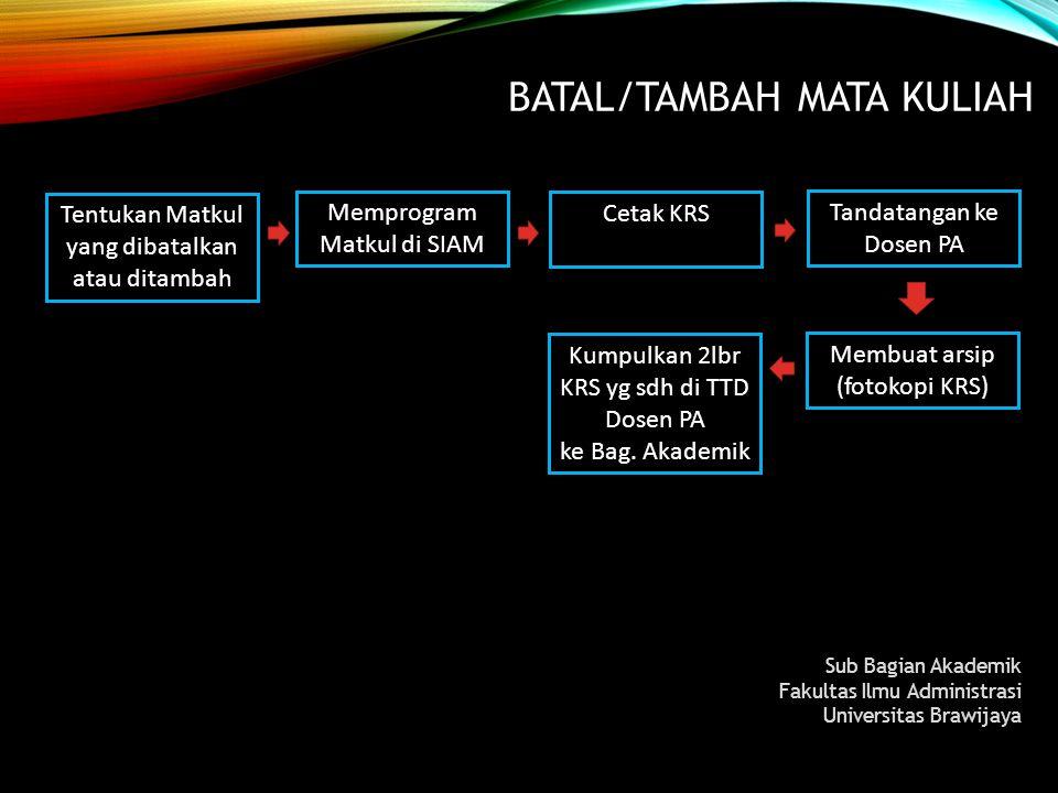 BATAL/TAMBAH MATA KULIAH Sub Bagian Akademik Fakultas Ilmu Administrasi Universitas Brawijaya Memprogram Matkul di SIAM Cetak KRS Tandatangan ke Dosen