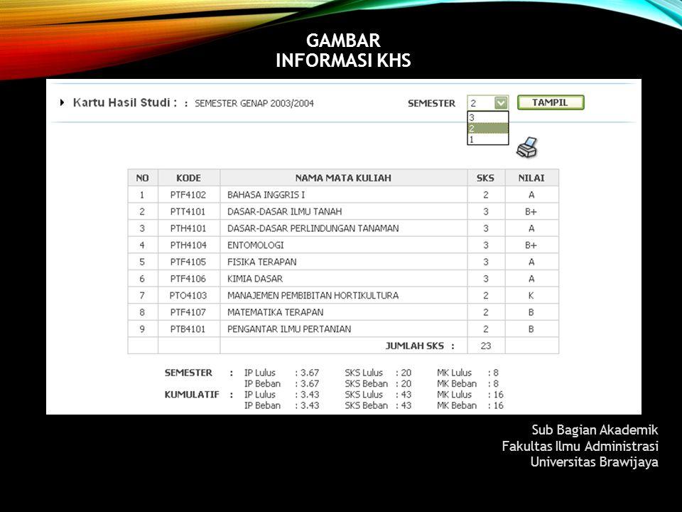 GAMBAR INFORMASI KHS Sub Bagian Akademik Fakultas Ilmu Administrasi Universitas Brawijaya