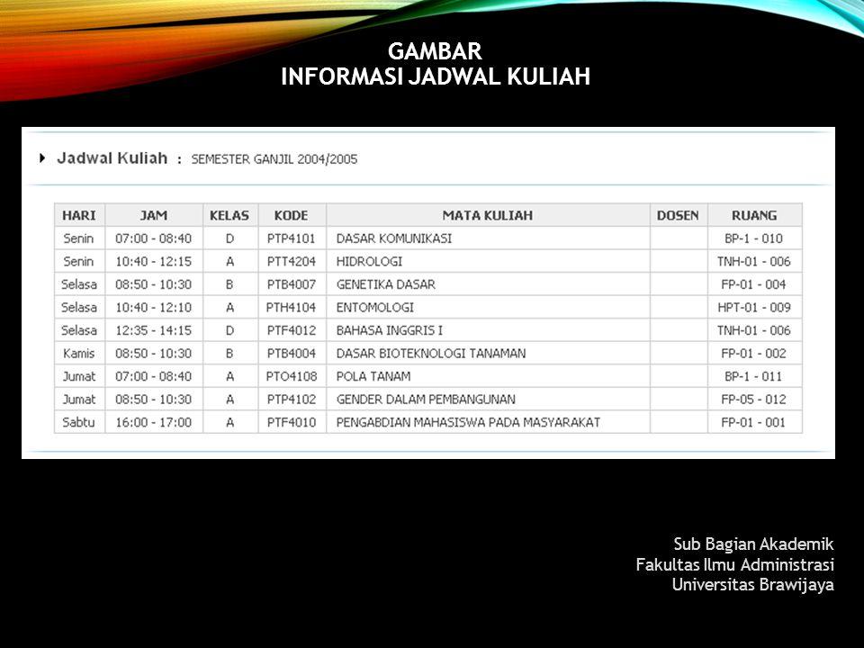 GAMBAR INFORMASI JADWAL KULIAH Sub Bagian Akademik Fakultas Ilmu Administrasi Universitas Brawijaya