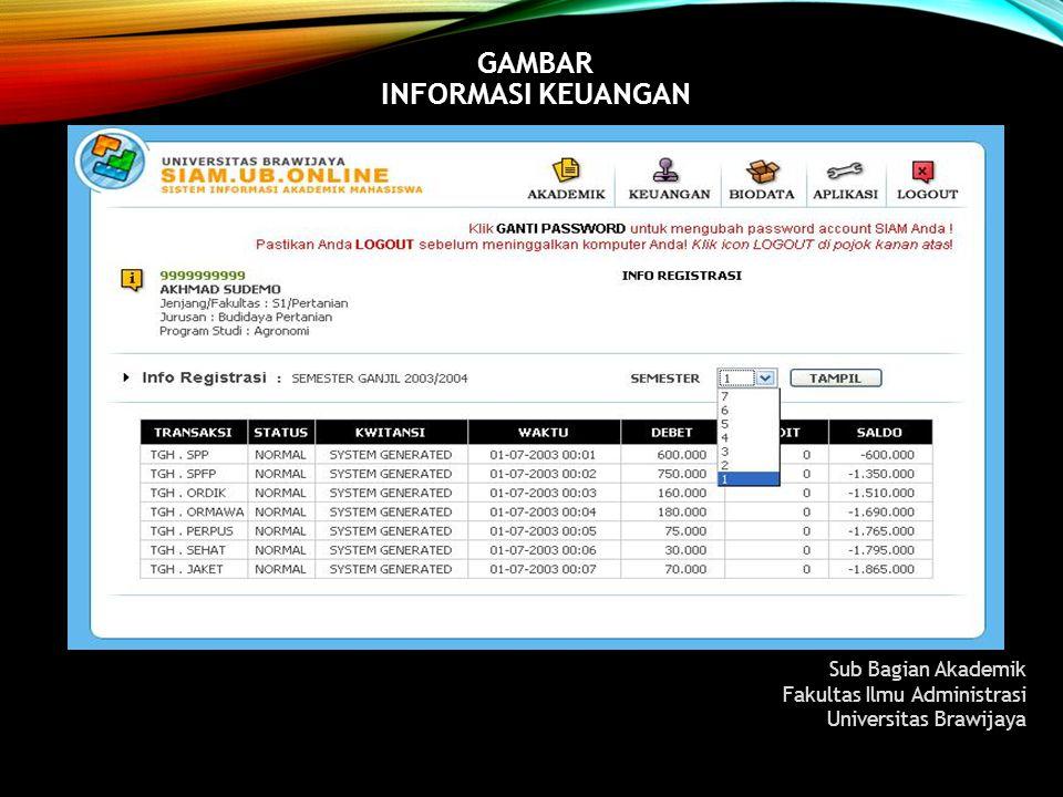GAMBAR INFORMASI KEUANGAN Sub Bagian Akademik Fakultas Ilmu Administrasi Universitas Brawijaya