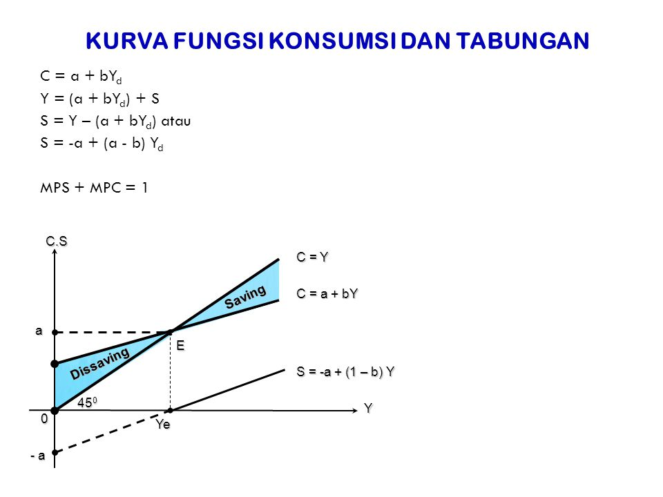 KURVA FUNGSI KONSUMSI DAN TABUNGAN C = a + bY d Y = (a + bY d ) + S S = Y – (a + bY d ) atau S = -a + (a - b) Y d MPS + MPC = 1 Dissaving Saving C.S C