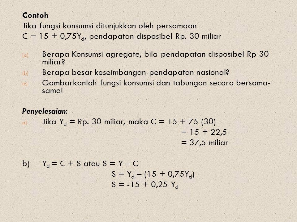 Contoh Jika fungsi konsumsi ditunjukkan oleh persamaan C = 15 + 0,75Y d, pendapatan disposibel Rp. 30 miliar (a) Berapa Konsumsi agregate, bila pendap