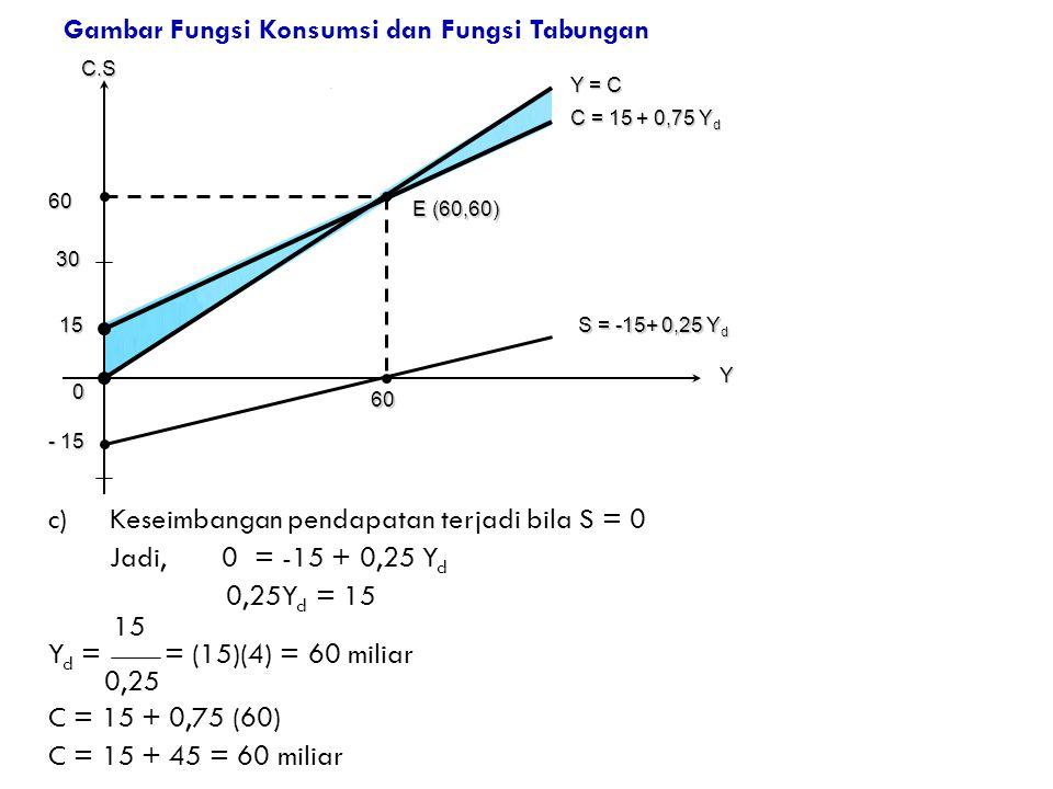 Gambar Fungsi Konsumsi dan Fungsi Tabungan c)Keseimbangan pendapatan terjadi bila S = 0 Jadi, 0 = -15 + 0,25 Y d 0,25Y d = 15 15 Y d = = (15)(4) = 60