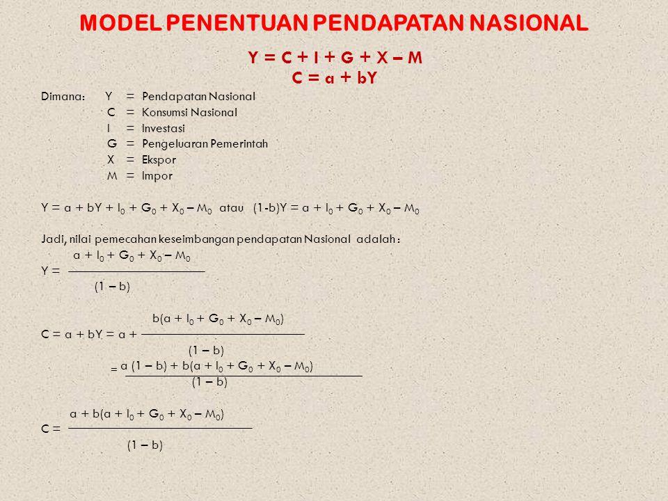 MODEL PENENTUAN PENDAPATAN NASIONAL Y = C + I + G + X – M C = a + bY Dimana: Y= Pendapatan Nasional C = Konsumsi Nasional I= Investasi G = Pengeluaran