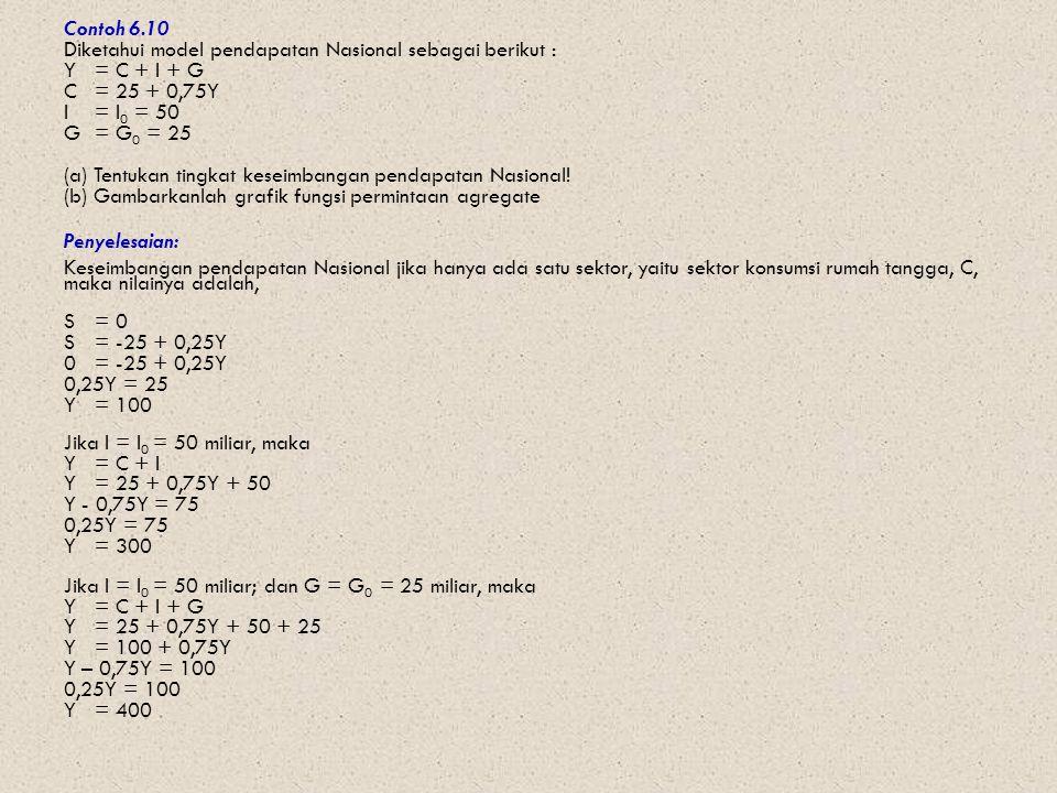 Contoh 6.10 Diketahui model pendapatan Nasional sebagai berikut : Y = C + I + G C= 25 + 0,75Y I = I 0 = 50 G = G 0 = 25 (a) Tentukan tingkat keseimban