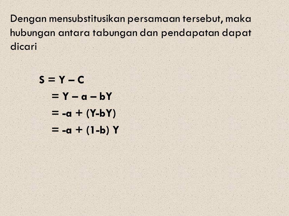 Dengan mensubstitusikan persamaan tersebut, maka hubungan antara tabungan dan pendapatan dapat dicari S = Y – C = Y – a – bY = -a + (Y-bY) = -a + (1-b