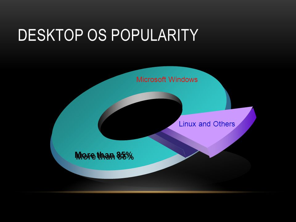 DESKTOP OS POPULARITY Microsoft Windows Linux and Others More than 85%
