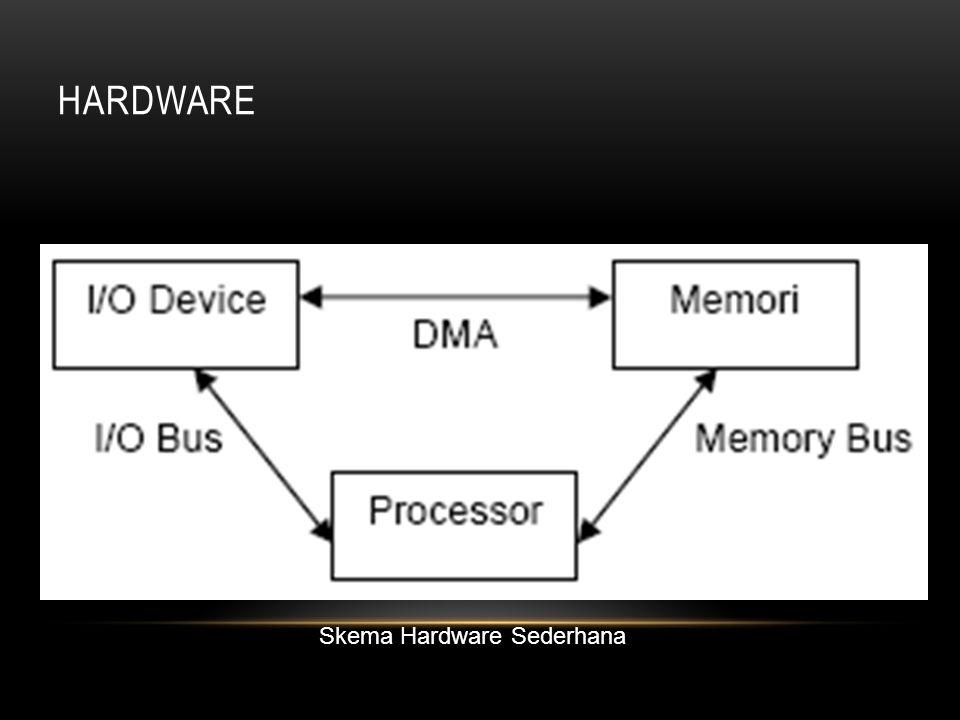 HARDWARE Skema Hardware Sederhana