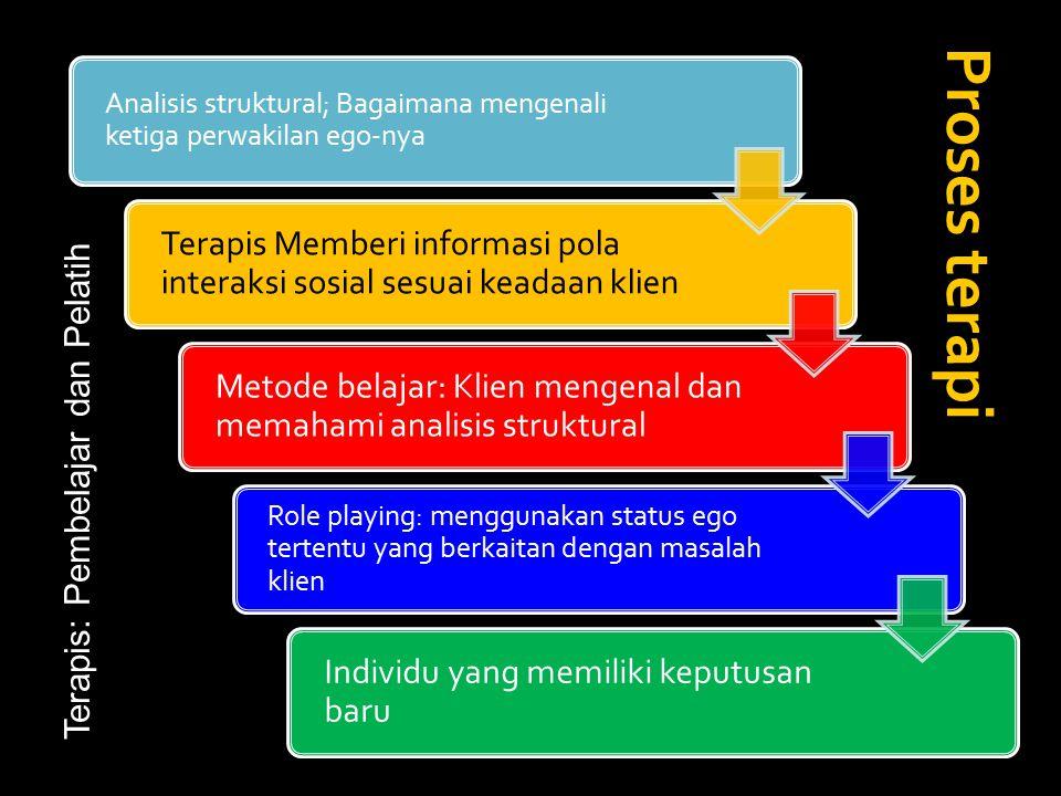 Analisis struktural; Bagaimana mengenali ketiga perwakilan ego-nya Terapis Memberi informasi pola interaksi sosial sesuai keadaan klien Metode belajar