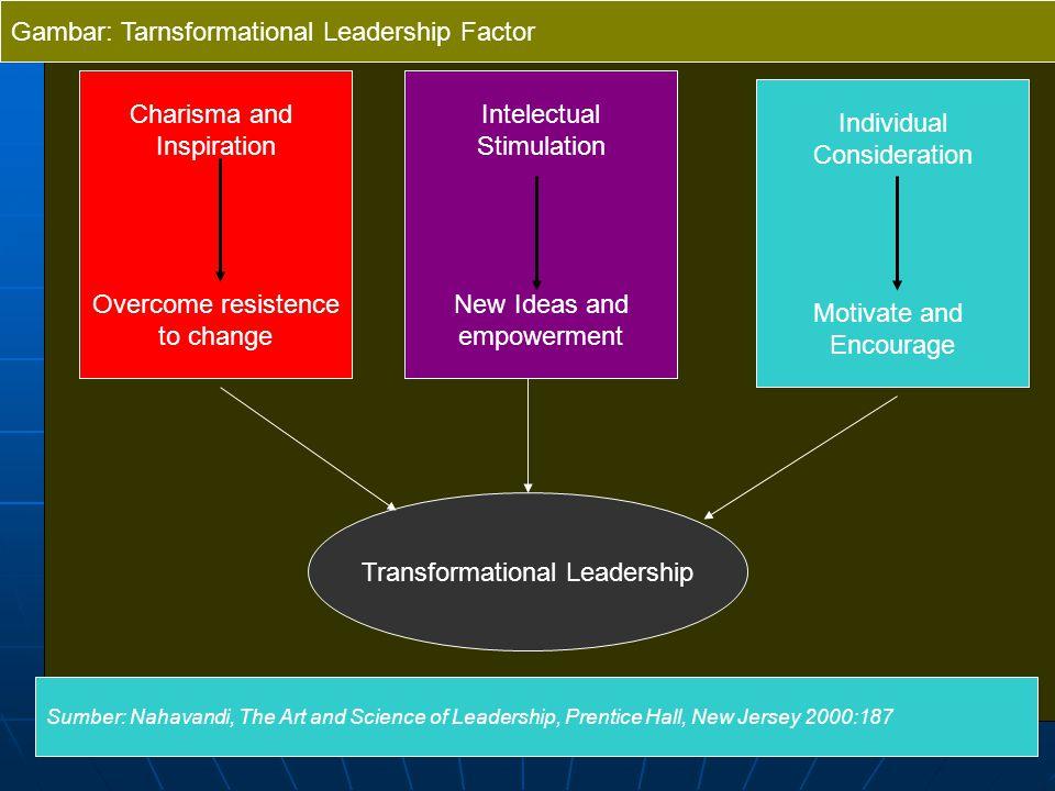  Terdapat 4 Jenis Perilaku Tranformasional  (Idealized Influence - Charisma), adalah perilaku yg memberi wawasan serta kesadaran akan misi, membangkitkan kebanggaan, serta menumbuhkan sikap hormat dan kepercayaan pada para bawahannya  (Inspirational Motivation adalah perilaku yang menumbuhkan ekspektasi yang tinggi melalui pemanfaatan simbol-simbol untuk memfokuskan usaha dan mengkomunikasikan tujuan- tujuan penting dengan cara yang sederhana),  (Intellectual Stimulation adalah perilaku yang meningkatkan intelegensia, rasionalitas, dan pemecahan masalah secara seksama), dan  (Individualized Consideration).