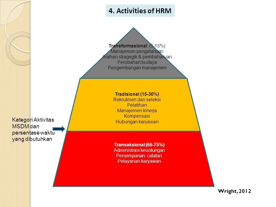 4. Activities of HRM Transformasional: (5-15%) Manajemen pengetahuan Arahan stragegik & pembaharuan Perubahan budaya Pengembangan manajemen Tradisiona